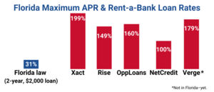 Florida APR Source: National Consumer Law Center