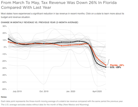 Florida Has Lost A Greater Share Of Revenue Than Many States Due To COVID-19